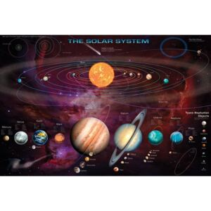 Solar system & T.N.Os Poster, (91,5 x 61 cm)